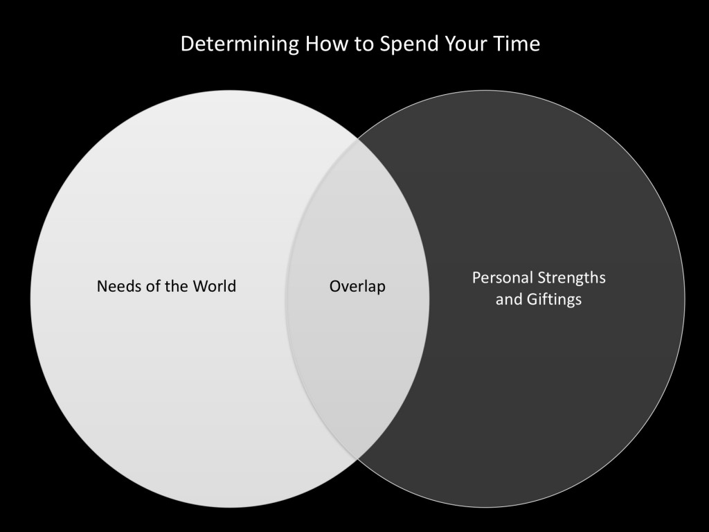 determine-how-to-spend-your-time